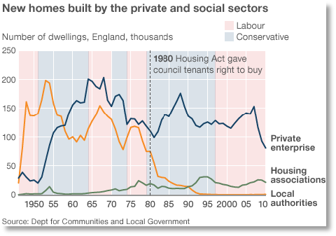 New homes built by private and social sector in the UK since 1950